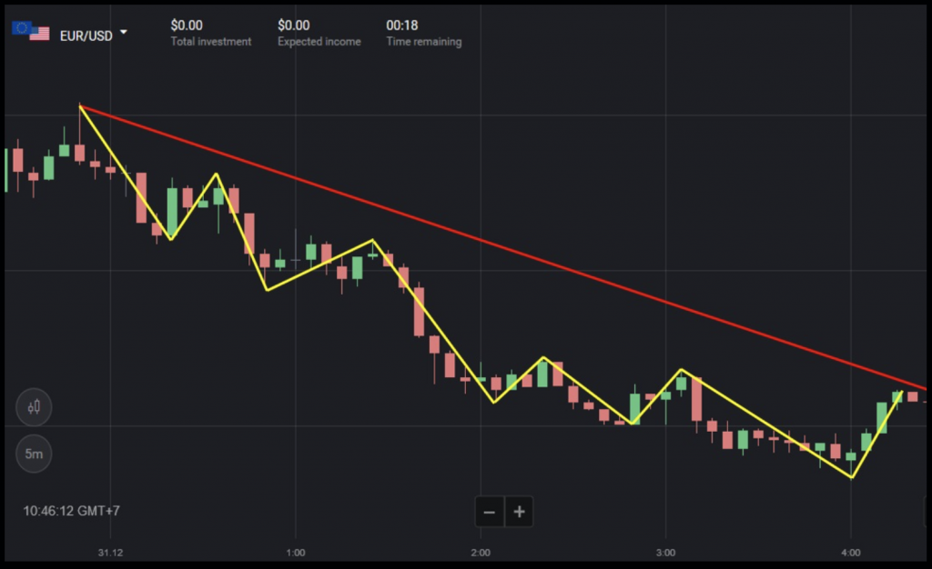 Binomo Bearish Price Aka Downtrend