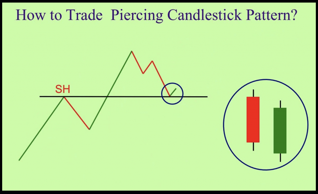 Piercing pattern – how to identify and trade on Binomo