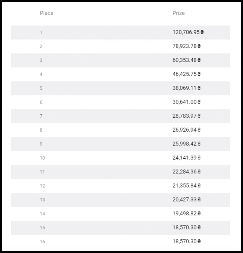 Bagaimana menemukan daftar turnamen Binomo