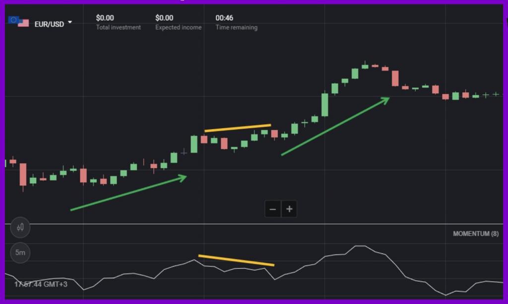 Trend Continuation Signal on Binomo