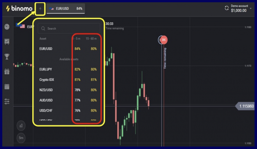 Choose suitable trading assets with the corresponding profit on Binomo