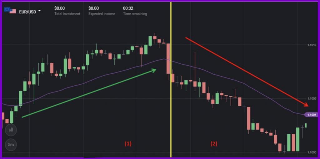 How EMA indicator works in Binomo