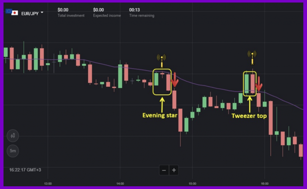 Trading strategy using the EMA line and bearish reversal candlestick patterns