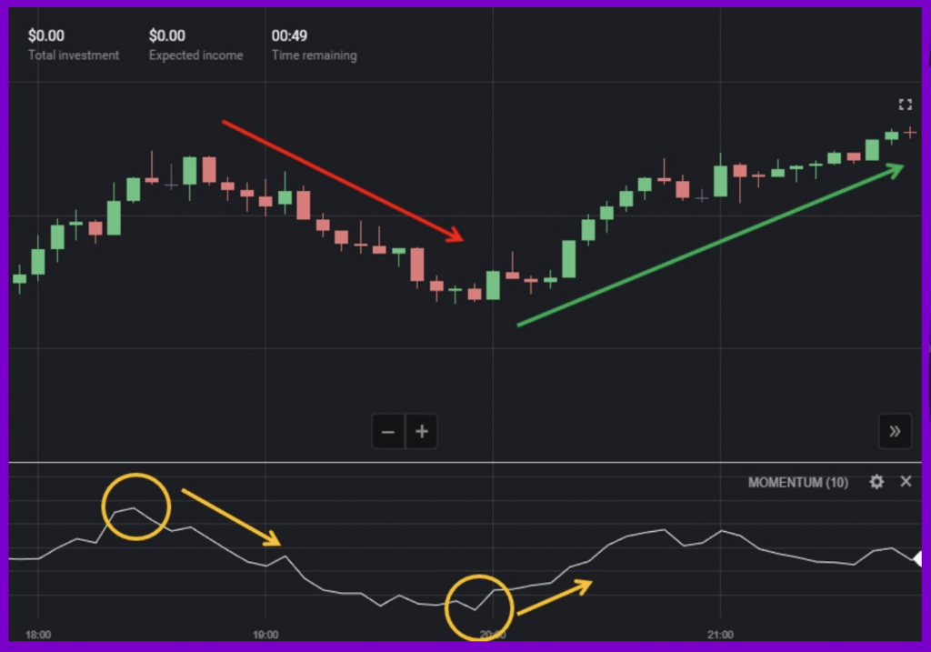 The Signals That Momentum Gives Trend Reversal Signal on Binomo
