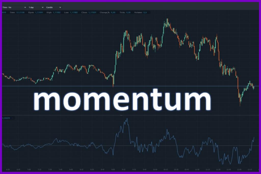 The Momentum Indicator in Binomo